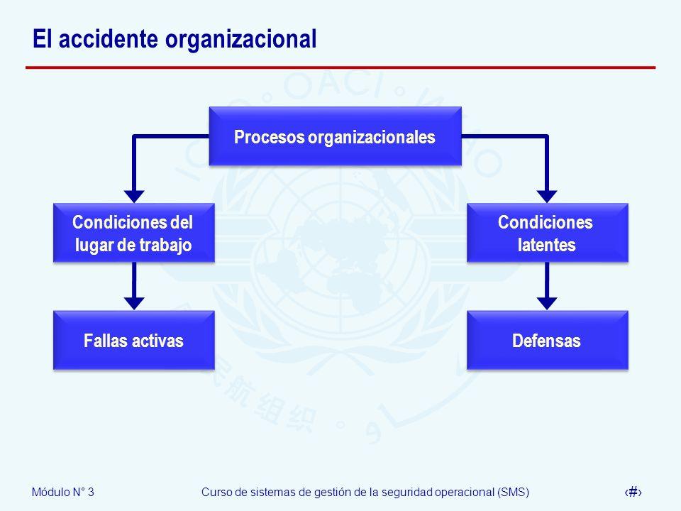 Módulo N° 3Curso de sistemas de gestión de la seguridad operacional (SMS) 46 El accidente organizacional Procesos organizacionales Condiciones latente