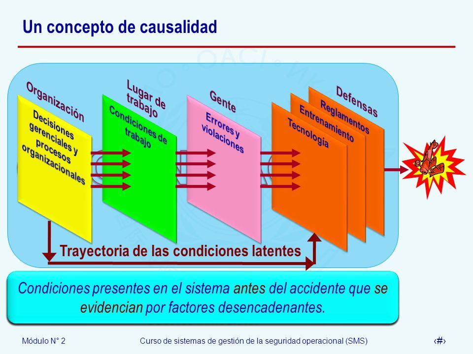 Módulo N° 2Curso de sistemas de gestión de la seguridad operacional (SMS) 10 Un concepto de causalidad Actividades sobre las cuales cualquier organiza