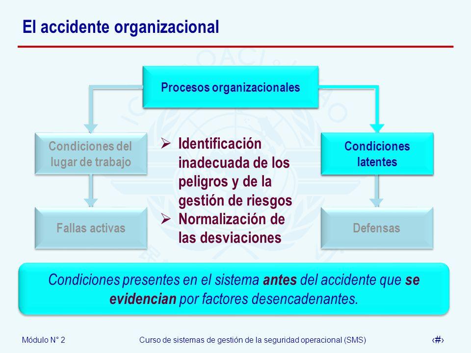 Módulo N° 2Curso de sistemas de gestión de la seguridad operacional (SMS) 12 El accidente organizacional Procesos organizacionales Condiciones latente