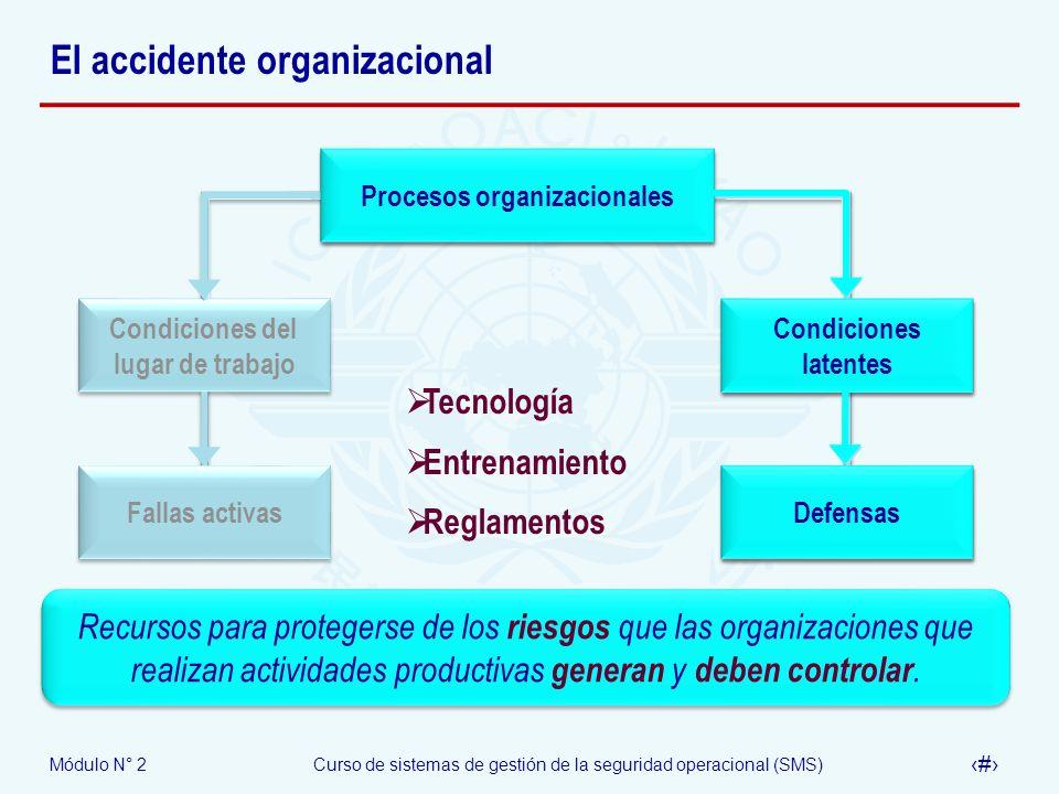 Módulo N° 2Curso de sistemas de gestión de la seguridad operacional (SMS) 13 El accidente organizacional Procesos organizacionales Condiciones latente