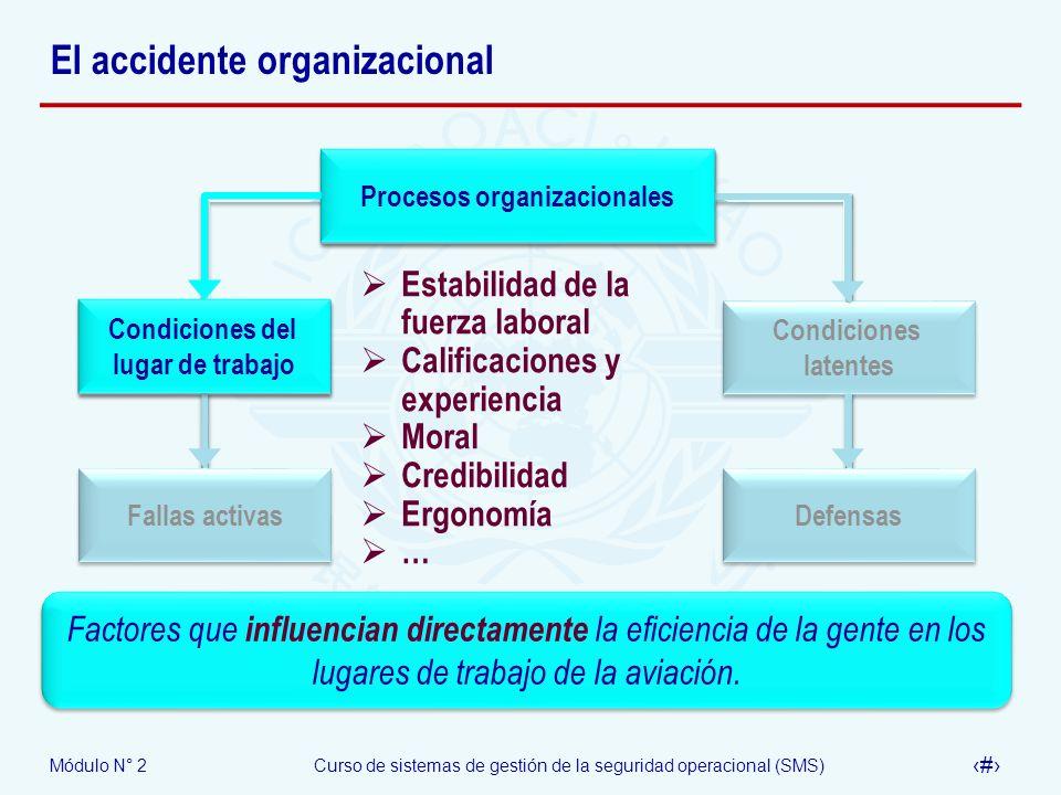 Módulo N° 2Curso de sistemas de gestión de la seguridad operacional (SMS) 14 El accidente organizacional Procesos organizacionales Condiciones latente