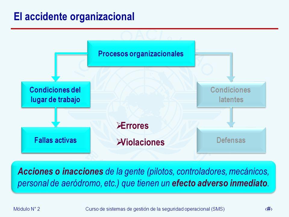 Módulo N° 2Curso de sistemas de gestión de la seguridad operacional (SMS) 15 El accidente organizacional Procesos organizacionales Condiciones latente