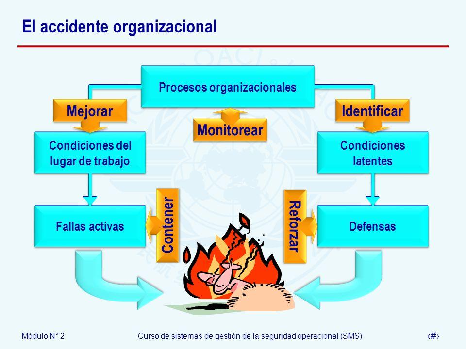 Módulo N° 2Curso de sistemas de gestión de la seguridad operacional (SMS) 16 El accidente organizacional Procesos organizacionales Condiciones latente