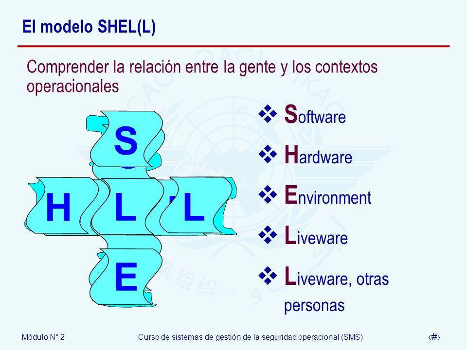 Módulo N° 2Curso de sistemas de gestión de la seguridad operacional (SMS) 20 El modelo SHEL(L) S H L E L S H L L E SH L L E S oftware H ardware E nvir