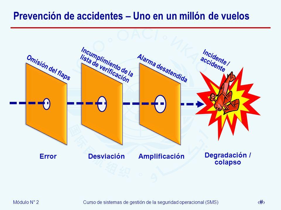 Módulo N° 2Curso de sistemas de gestión de la seguridad operacional (SMS) 24 Prevención de accidentes – Uno en un millón de vuelos Omisión del flaps I