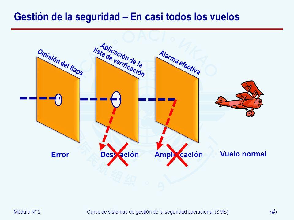 Módulo N° 2Curso de sistemas de gestión de la seguridad operacional (SMS) 25 Gestión de la seguridad – En casi todos los vuelos Omisión del flaps Apli