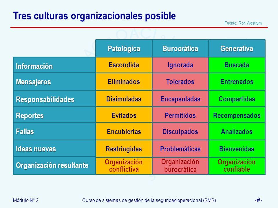 Módulo N° 2Curso de sistemas de gestión de la seguridad operacional (SMS) 37 Tres culturas organizacionales posible Fuente: Ron Westrum Escondida Elim
