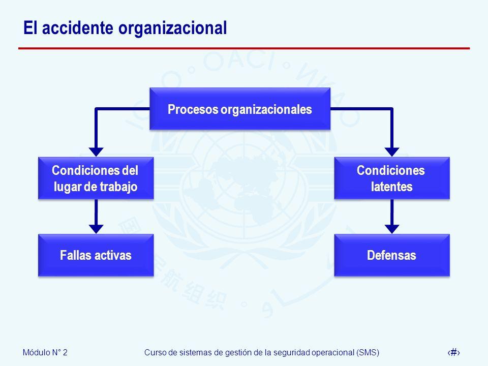 Módulo N° 2Curso de sistemas de gestión de la seguridad operacional (SMS) 68 El accidente organizacional Procesos organizacionales Condiciones latente