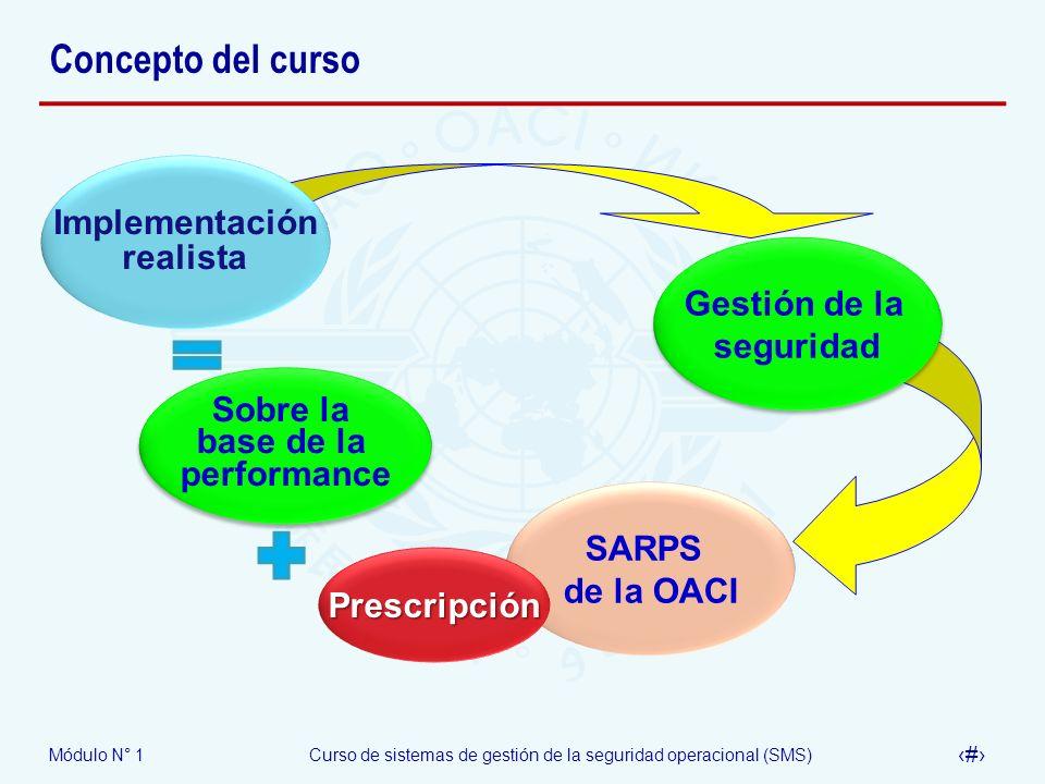 Módulo N° 1Curso de sistemas de gestión de la seguridad operacional (SMS) 10 Concepto del curso Gestión de la seguridad Gestión de la seguridad SARPS