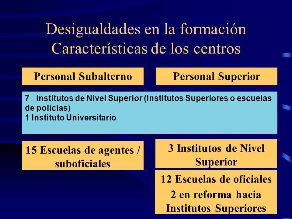 Desigualdades en la formación Características de los centros Personal Subalterno Personal Superior 7 Institutos de Nivel Superior (Institutos Superior