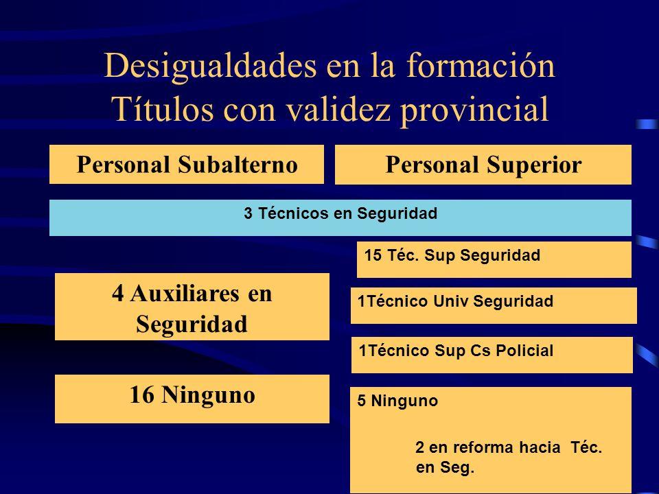 Desigualdades en la formación Títulos con validez provincial Personal SubalternoPersonal Superior 15 Téc. Sup Seguridad 2 en reforma hacia Téc. en Seg