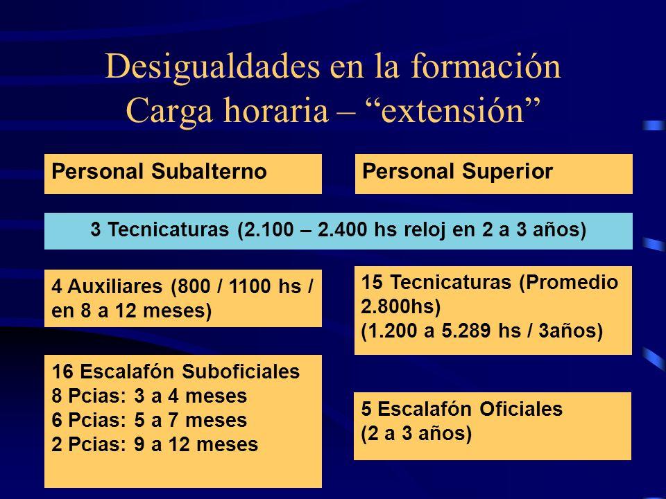 Desigualdades en la formación Carga horaria – extensión Personal Subalterno Personal Superior 15 Tecnicaturas (Promedio 2.800hs) (1.200 a 5.289 hs / 3