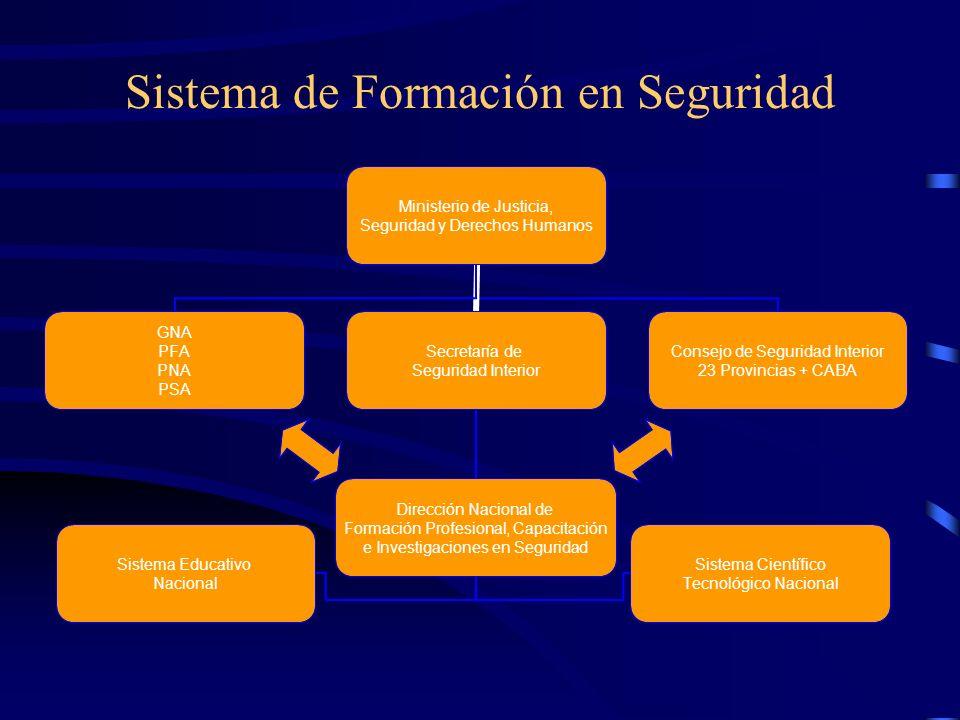 Tendencias del Sistema de Educación Policial Búsqueda del reconocimiento del Sistema Educativo Nacional Ubicación de la formación en el nivel Superior del Sistema Educativo.