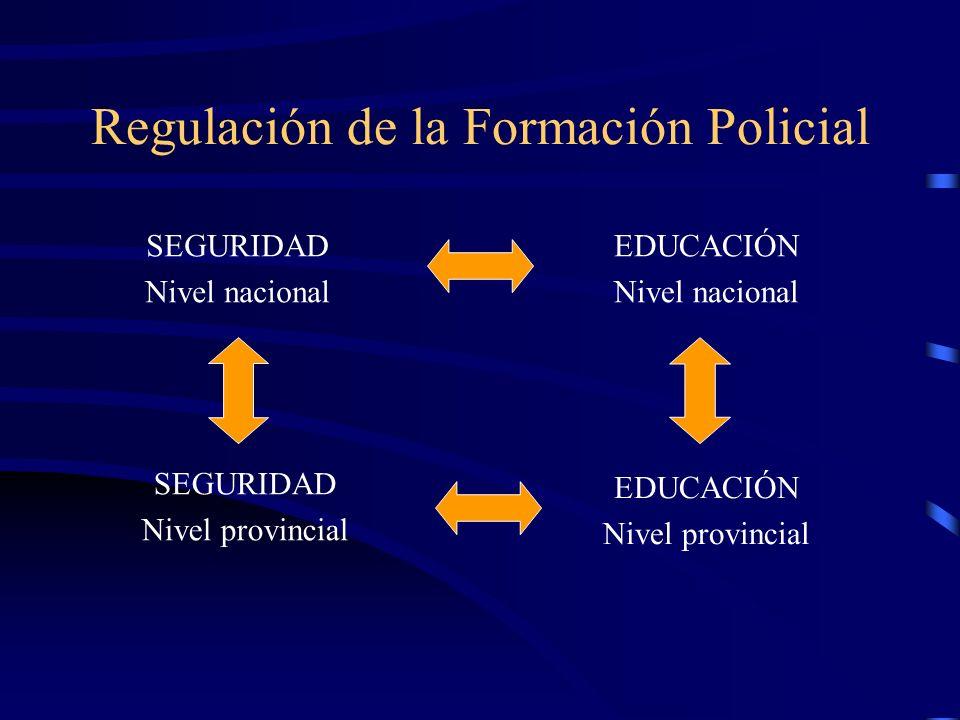 Regulación de la Formación Policial SEGURIDAD Nivel provincial SEGURIDAD Nivel nacional EDUCACIÓN Nivel nacional EDUCACIÓN Nivel provincial