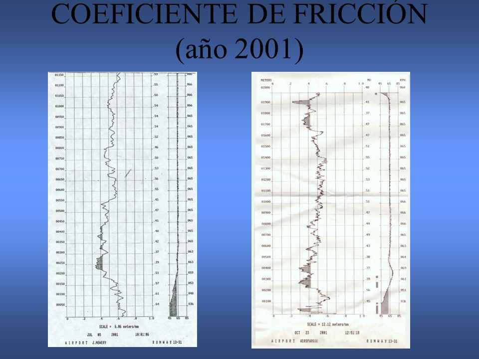 COEFICIENTE DE FRICCIÓN (año 2001)