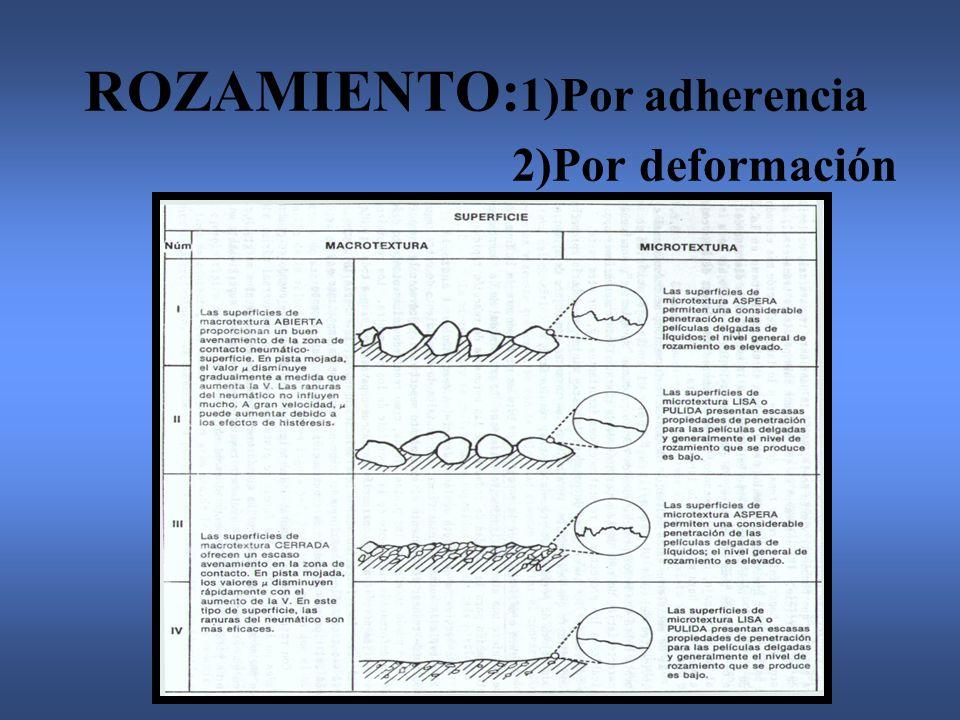 ROZAMIENTO: 1)Por adherencia 2)Por deformación