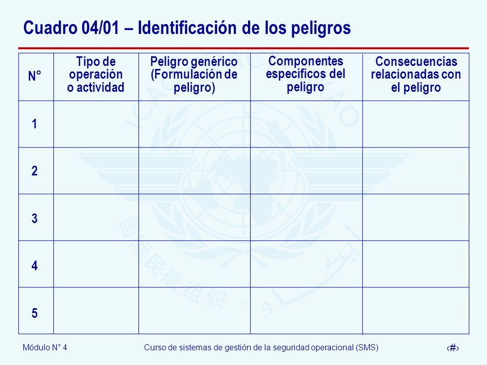 Módulo N° 4Curso de sistemas de gestión de la seguridad operacional (SMS) 40 Cuadro 04/01 – Identificación de los peligros Tipo de operación o activid