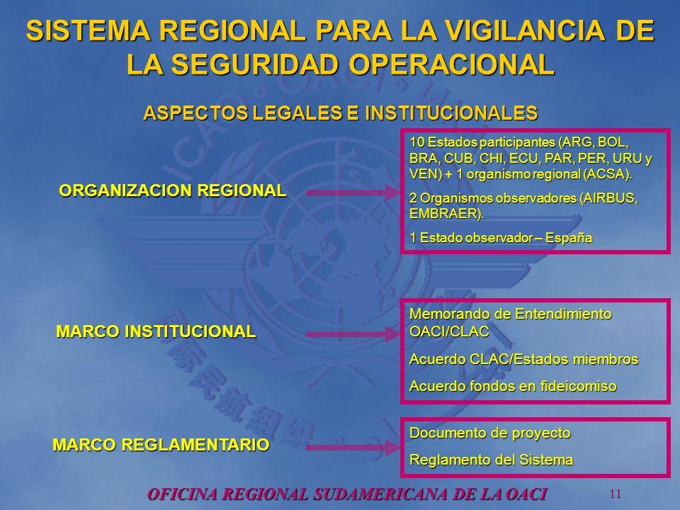OFICINA REGIONAL SUDAMERICANA DE LA OACI 11 ORGANIZACION REGIONAL MARCO INSTITUCIONAL MARCO REGLAMENTARIO 10 Estados participantes (ARG, BOL, BRA, CUB, CHI, ECU, PAR, PER, URU y VEN) + 1 organismo regional (ACSA).
