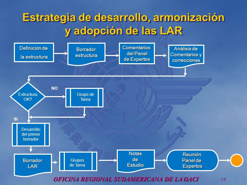 OFICINA REGIONAL SUDAMERICANA DE LA OACI 16 Borradorestructura Estrategia de desarrollo, armonización y adopción de las LAR Comentarios del Panel del Panel de Expertos Análisis de Comentarios y correcciones Definición de la estructura Reunión Panel de Expertos Estructura OK.