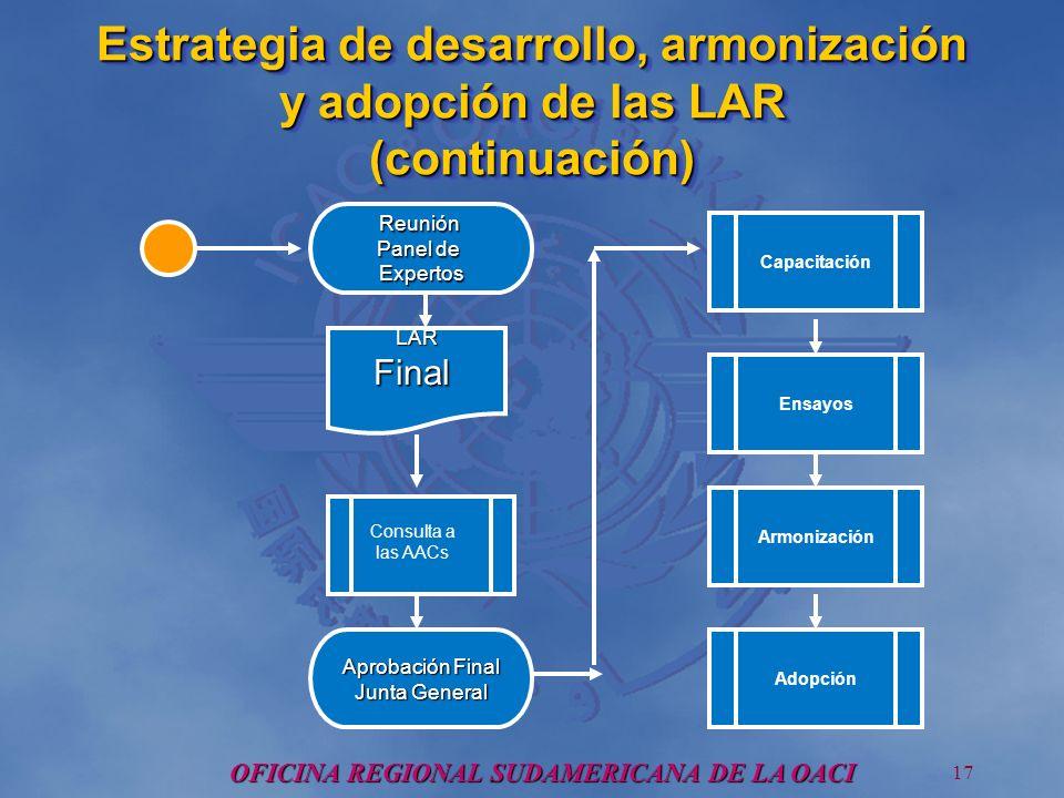 OFICINA REGIONAL SUDAMERICANA DE LA OACI 17 Estrategia de desarrollo, armonización y adopción de las LAR (continuación) Aprobación Final Junta General Reunión Panel de Expertos LARFinal Consulta a las AACs 1 Capacitación Ensayos Armonización Adopción