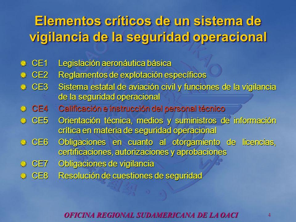 OFICINA REGIONAL SUDAMERICANA DE LA OACI 5 Problemas comunes que enfrentan los Estados Falta de presupuesto adecuado.