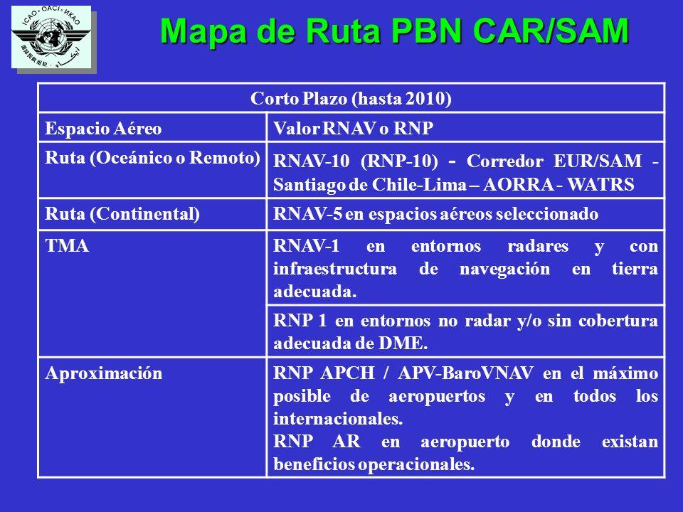 Mapa de Ruta PBN CAR/SAM Mapa de Ruta PBN CAR/SAM Corto Plazo (hasta 2010) Espacio AéreoValor RNAV o RNP Ruta (Oceánico o Remoto) RNAV-10 (RNP-10) - Corredor EUR/SAM - Santiago de Chile-Lima – AORRA - WATRS Ruta (Continental)RNAV-5 en espacios aéreos seleccionado TMARNAV-1 en entornos radares y con infraestructura de navegación en tierra adecuada.