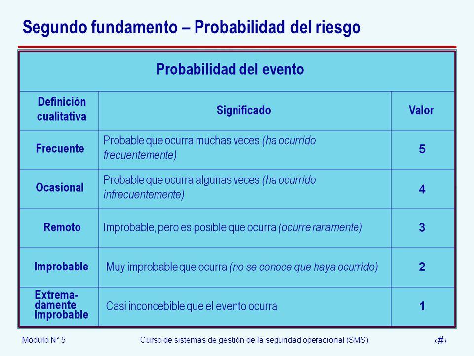 Módulo N° 5Curso de sistemas de gestión de la seguridad operacional (SMS) 13 Segundo fundamento – Probabilidad del riesgo