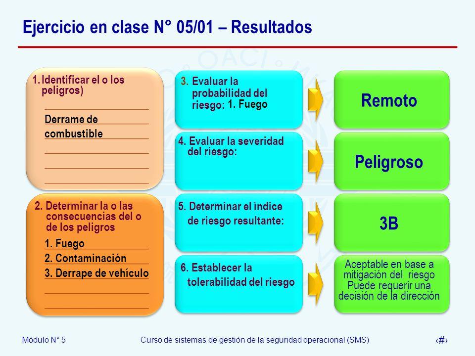 Módulo N° 5Curso de sistemas de gestión de la seguridad operacional (SMS) 33 Ejercicio en clase N° 05/01 – Resultados 1.Identificar el o los peligros) 2.