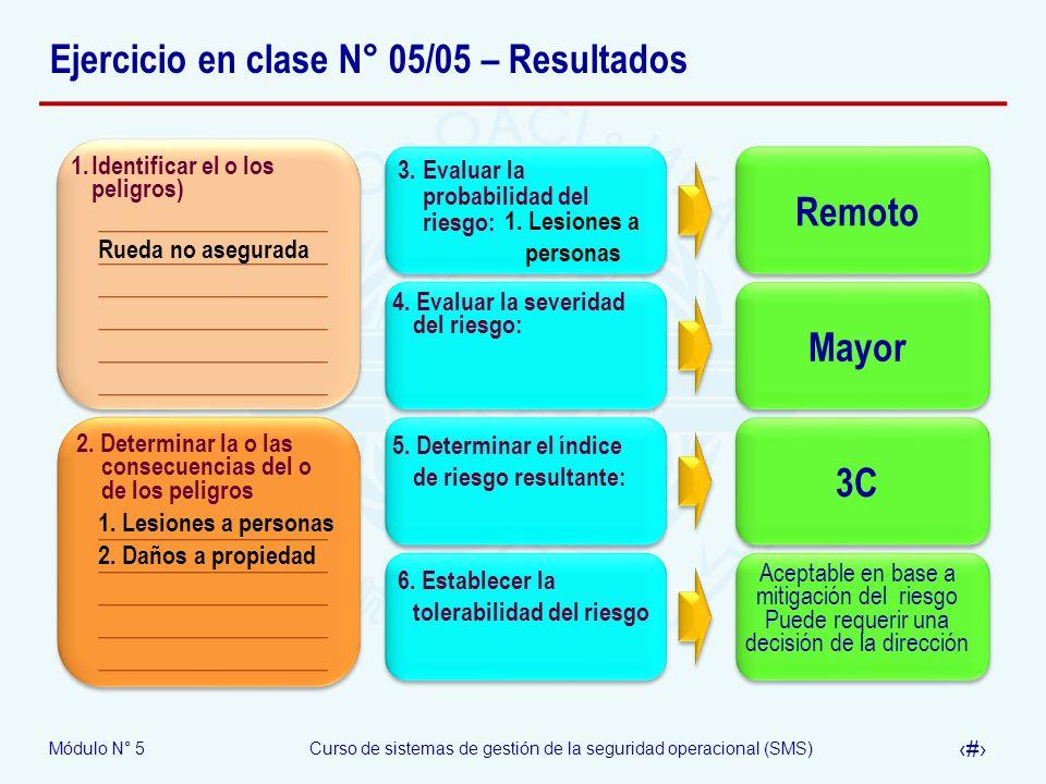 Módulo N° 5Curso de sistemas de gestión de la seguridad operacional (SMS) 41 Ejercicio en clase N° 05/05 – Resultados 1.Identificar el o los peligros) 2.