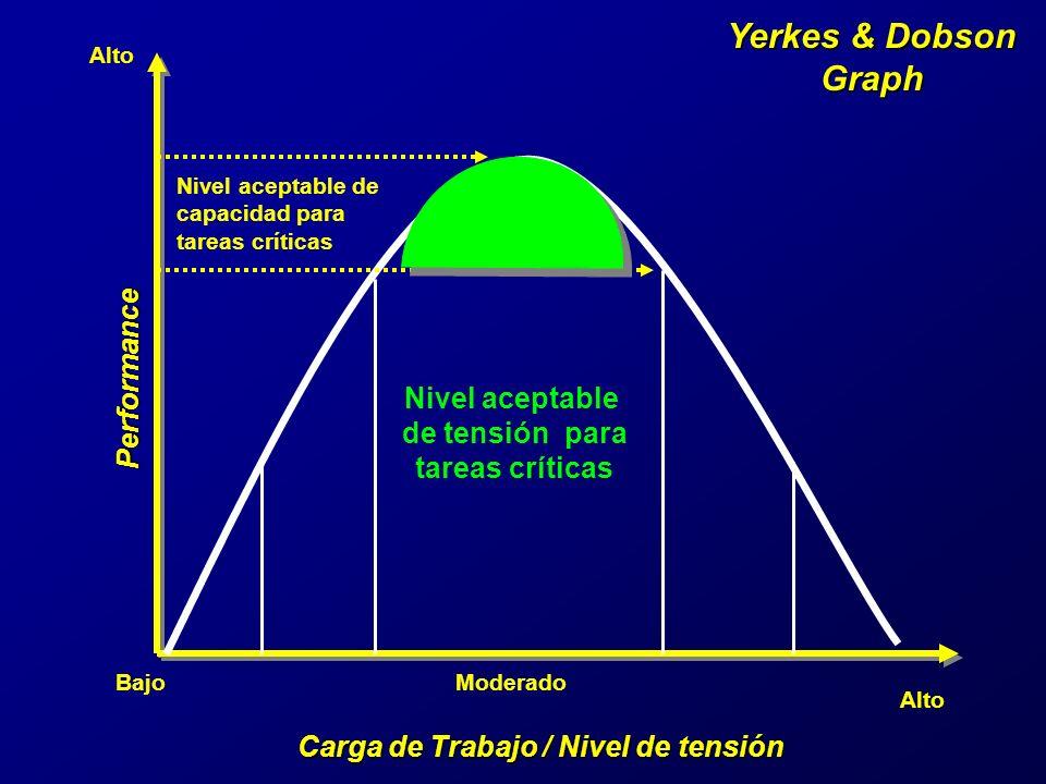 Yerkes & Dobson Graph Carga de Trabajo / Nivel de tensión Performance BajoModerado Alto VERDE AMBAR AMBAR ROJOROJO