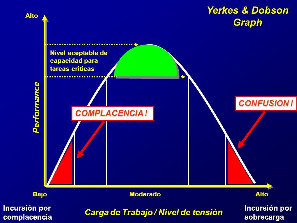 Yerkes & Dobson Graph Carga de Trabajo / Nivel de tensión Performance BajoModerado Alto Nivel aceptable de capacidad para tareas críticas Nivel acepta