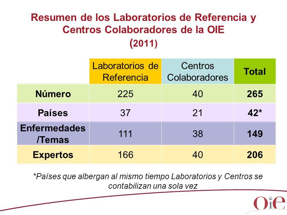 Laboratorios de Referencia Centros Colaboradores Total Número22540265 Países372142* Enfermedades /Temas 11138149 Expertos16640206 Resumen de los Labor