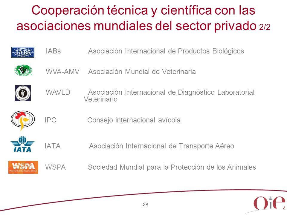 28 IPC Consejo internacional avícola IATA Asociación Internacional de Transporte Aéreo IABs Asociación Internacional de Productos Biológicos WVA-AMV A