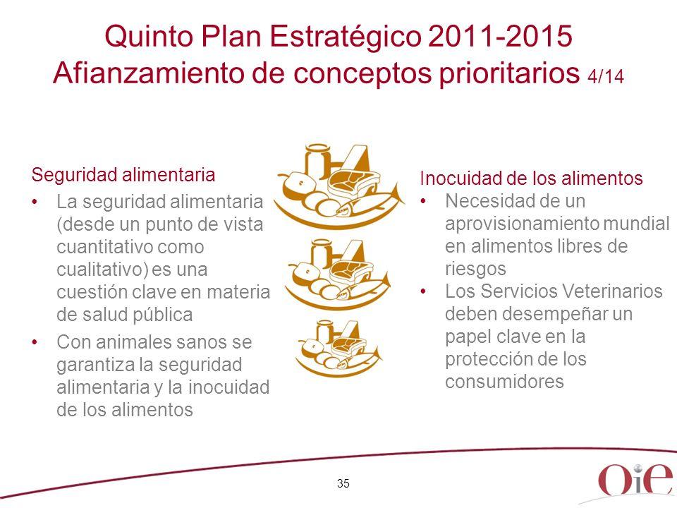 35 Quinto Plan Estratégico 2011-2015 Afianzamiento de conceptos prioritarios 4/14 Inocuidad de los alimentos Necesidad de un aprovisionamiento mundial
