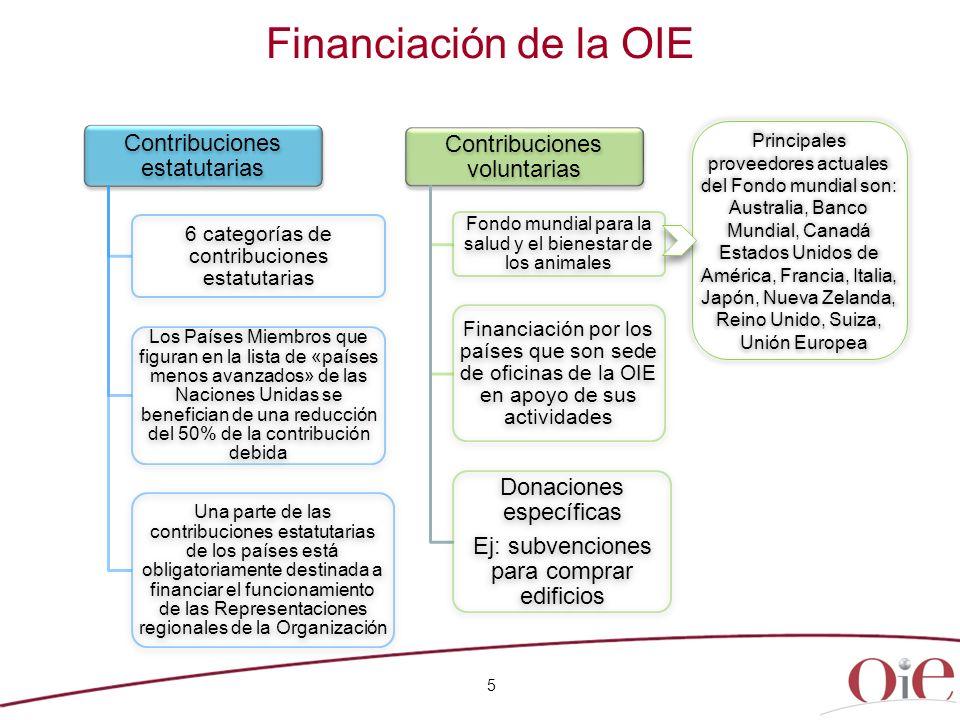 Financiación de la OIE 5 Contribuciones estatutarias 6 categorías de contribuciones estatutarias Los Países Miembros que figuran en la lista de «paíse
