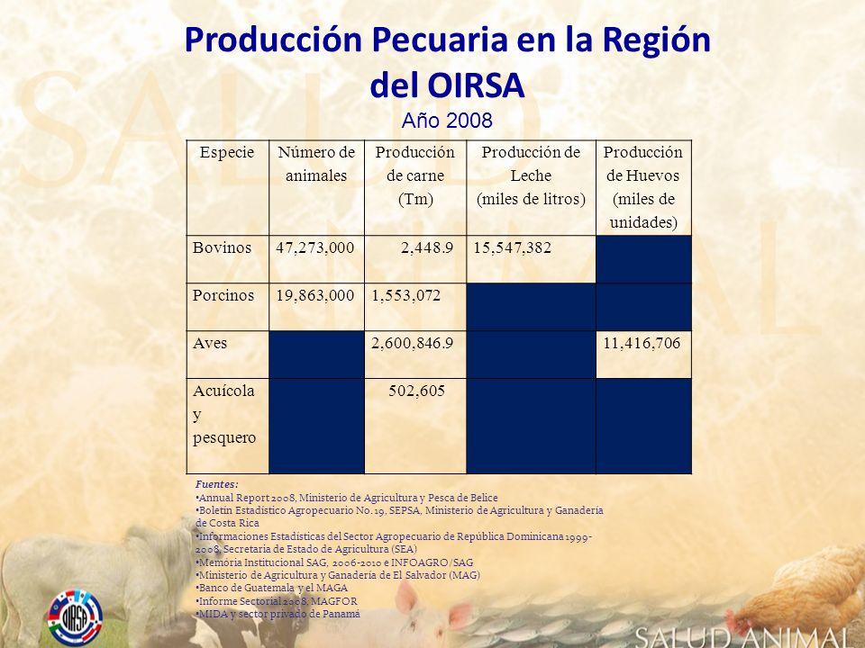 Especie Número de animales Producción de carne (Tm) Producción de Leche (miles de litros) Producción de Huevos (miles de unidades) Bovinos47,273,000 2