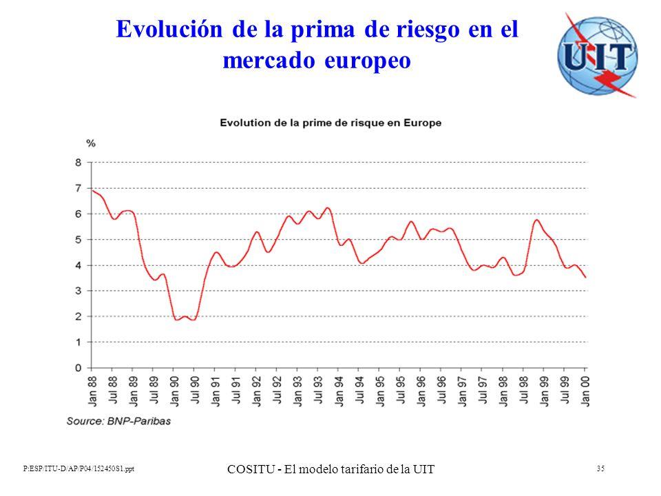 P:ESP/ITU-D/AP/P04/152450S1.ppt COSITU - El modelo tarifario de la UIT 35 Evolución de la prima de riesgo en el mercado europeo