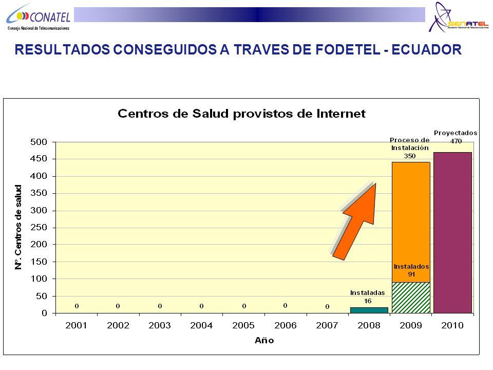 RESULTADOS CONSEGUIDOS A TRAVES DE FODETEL - ECUADOR