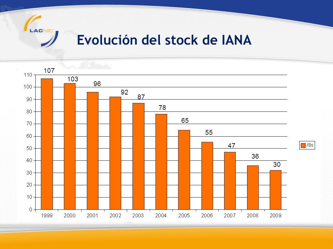 Evolución del stock de IANA 107 103 96 92 87 78 65 55 47 36 30