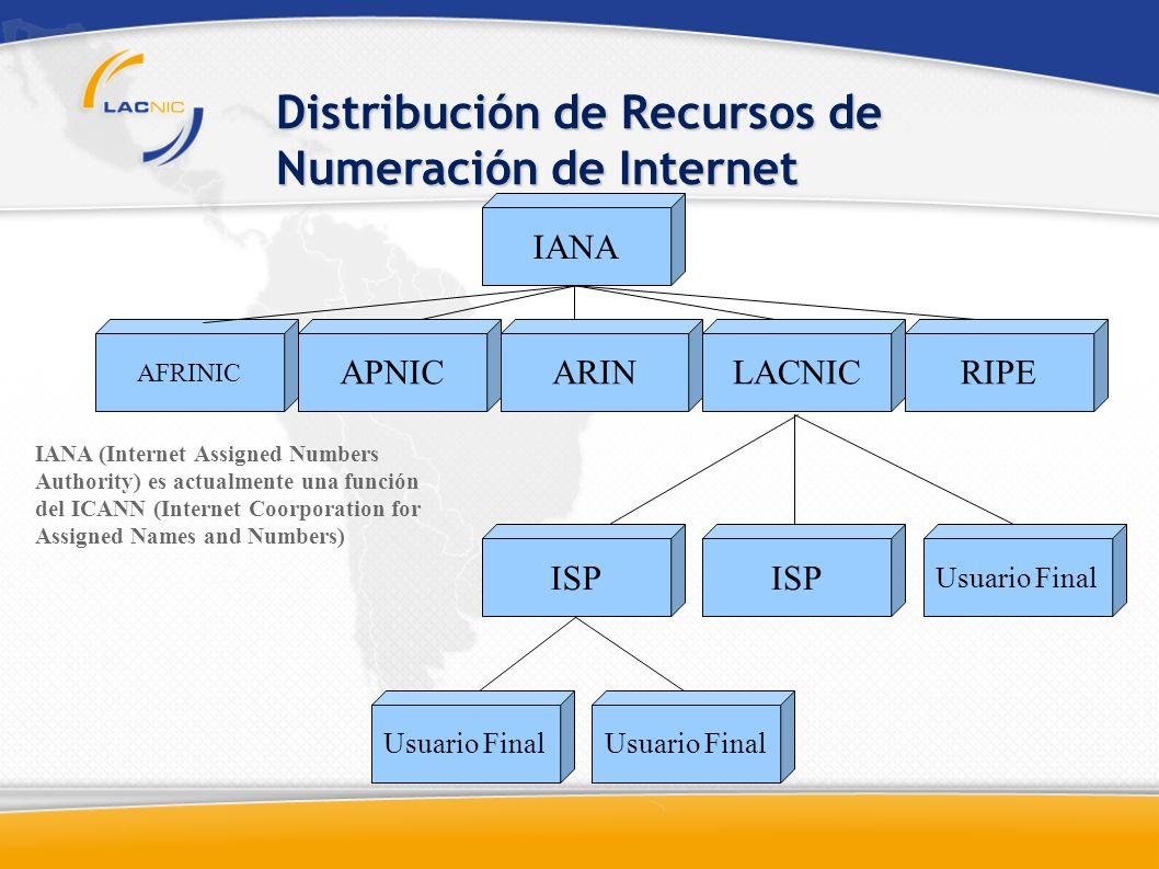 Distribución de Recursos de Numeración de Internet AFRINIC IANA APNICARINLACNICRIPE ISP Usuario Final IANA (Internet Assigned Numbers Authority) es ac