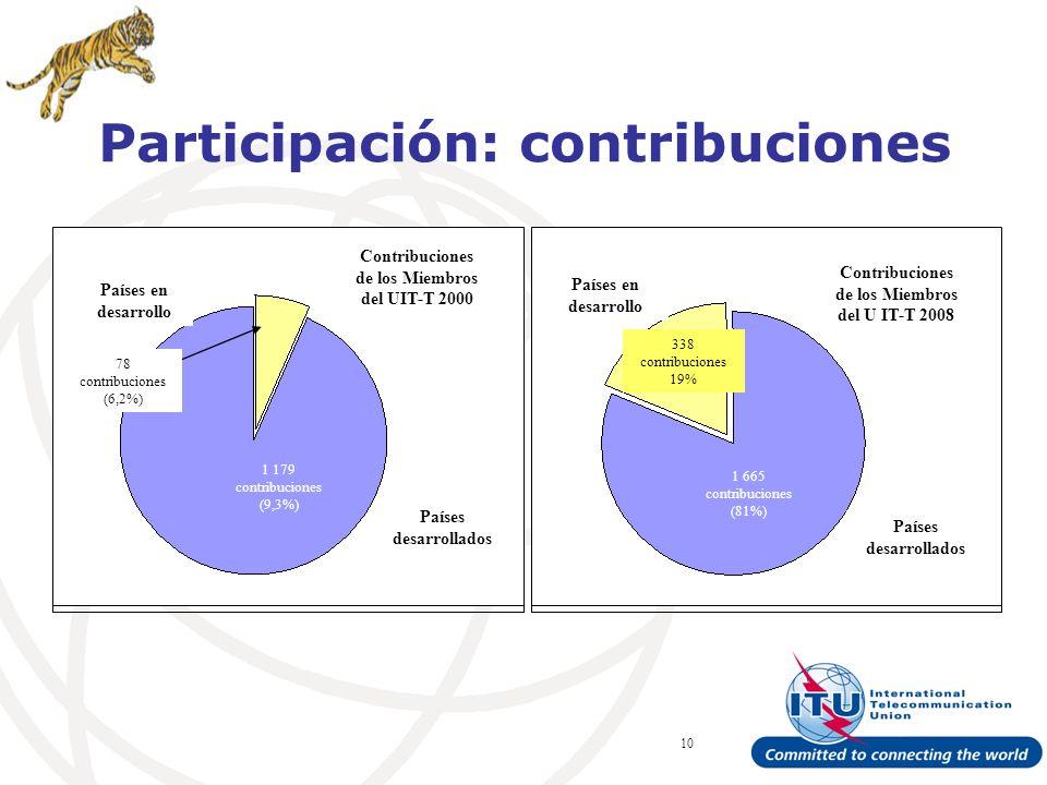 ITU Forum Bridging Standardization Gap – Brasilia, May 2008 10 Participación: contribuciones Países en desarrollo Contribuciones de los Miembros del UIT-T 2000 78 contribuciones (6,2%) Países desarrollados Países en desarrollo Contribuciones de los Miembros del U IT-T 2008 Países desarrollados 1 179 contribuciones (9,3%) 1 665 contribuciones (81%) 338 contribuciones 19%