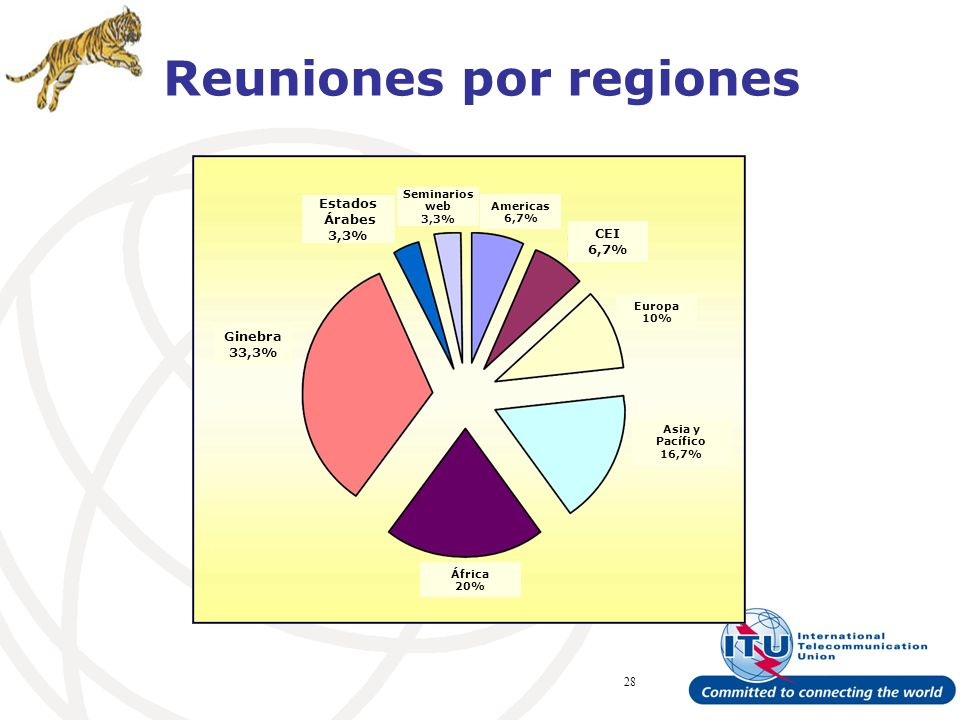 ITU Forum Bridging Standardization Gap – Brasilia, May 2008 28 Reuniones por regiones Ginebra 33,3% Estados Árabes 3,3% CEI 6,7% Americas 6,7% Seminarios web 3,3% Europa 10% Asia y Pacífico 16,7% África 20%