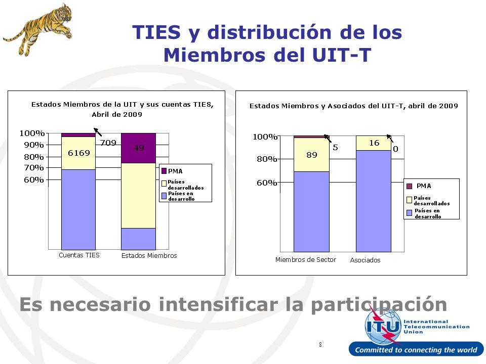 ITU Forum Bridging Standardization Gap – Brasilia, May 2008 8 TIES y distribución de los Miembros del UIT-T Es necesario intensificar la participación