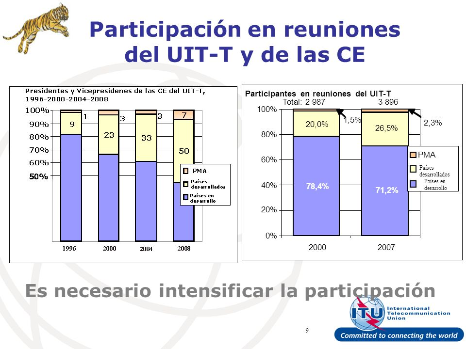 ITU Forum Bridging Standardization Gap – Brasilia, May 2008 9 Participación en reuniones del UIT-T y de las CE Es necesario intensificar la participación 78,4% 20,0% 71,2% 26,5% 0% 20% 40% 60% 80% 100% 20002007 PMA Países desarrollados Países en desarrollo Participantes en reuniones del UIT-T 1,5% 2,3% Total: 2 9873 896