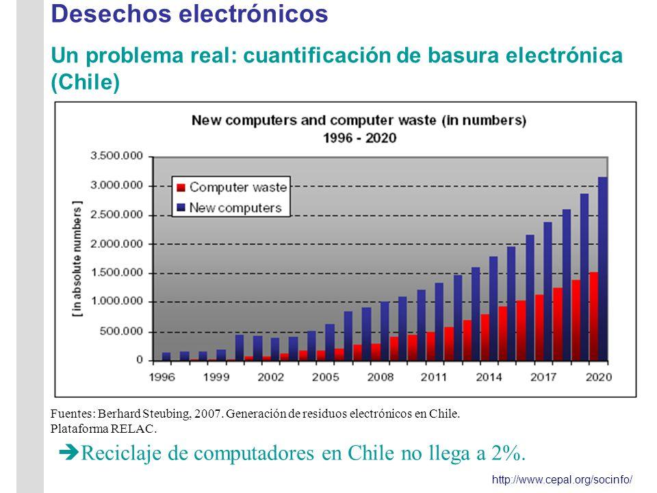 http://www.cepal.org/socinfo/ Desechos electrónicos Un problema real: cuantificación de basura electrónica (Chile) Fuentes: Berhard Steubing, 2007.