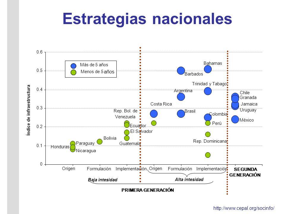 http://www.cepal.org/socinfo/ Estrategias nacionales Chile México Brasil Argentina Uruguay Colombia Rep.