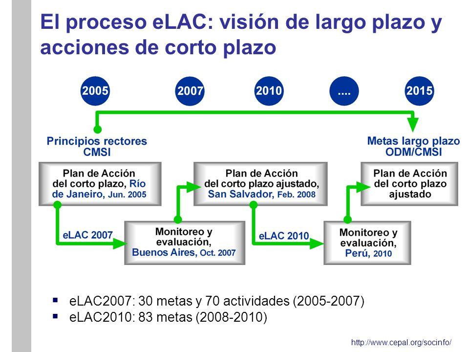 http://www.cepal.org/socinfo/ El proceso eLAC: visión de largo plazo y acciones de corto plazo eLAC2007: 30 metas y 70 actividades (2005-2007) eLAC2010: 83 metas (2008-2010)