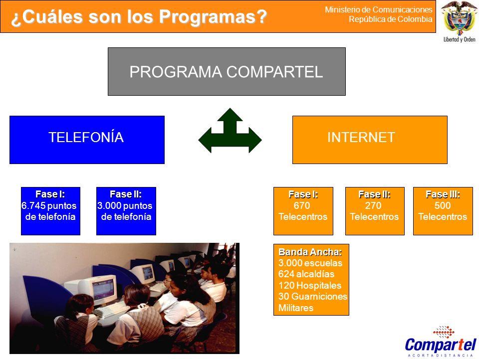 15 Ministerio de Comunicaciones República de Colombia ¿Cuáles son los Programas? PROGRAMA COMPARTEL TELEFONÍAINTERNET Fase I: 6.745 puntos de telefoní