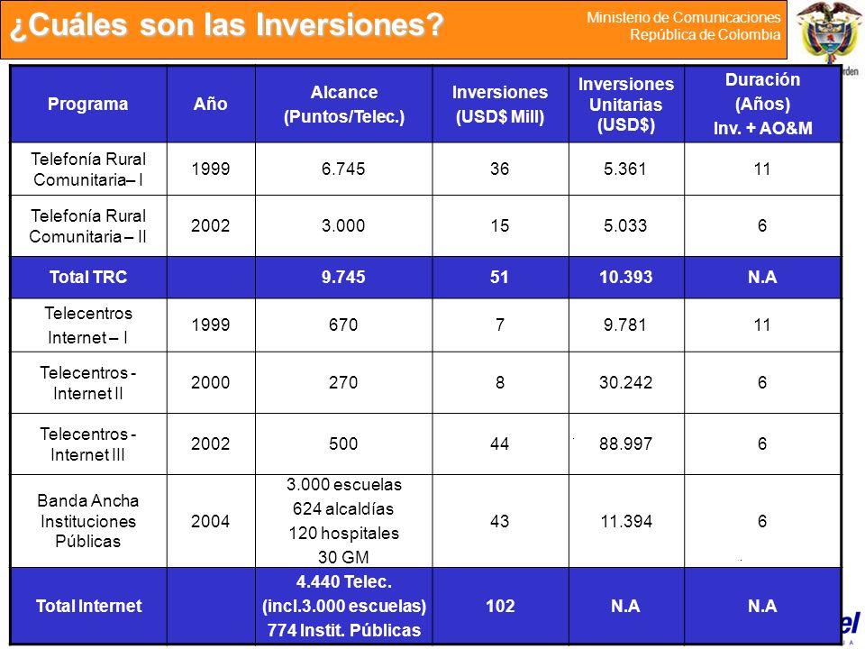 16 Ministerio de Comunicaciones República de Colombia ¿Cuáles son las Inversiones? ProgramaAño Alcance (Puntos/Telec.) Inversiones (USD$ Mill) Inversi