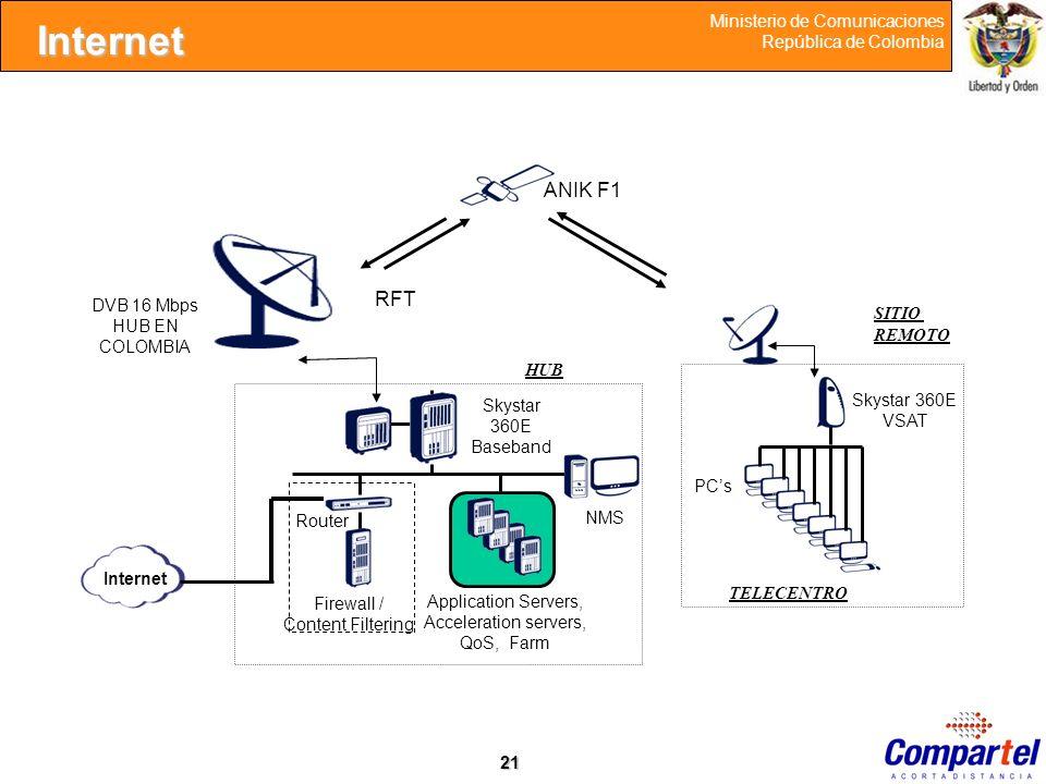 21 Ministerio de Comunicaciones República de Colombia Skystar 360E VSAT Internet Router NMS Firewall / Content Filtering PCs RFT ANIK F1 DVB 16 Mbps H